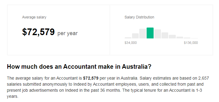 ANZSCO 221111 Accountant (General)